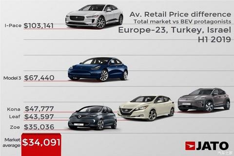 JATO:电动汽车无法普及的原因是售价贵