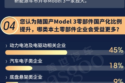 "Model 3賣出""白菜價"",誰是最大贏家?"