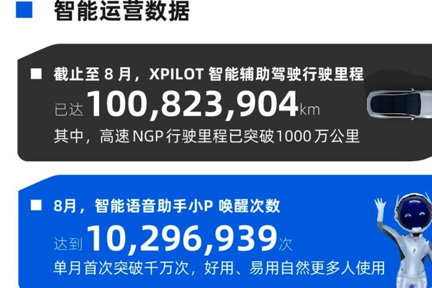 小鹏8月智能报告:XPILOT智能辅助驾驶行驶里程已突破1亿公里