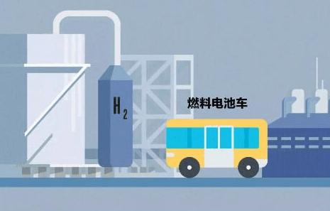 """危化品""""帽子""""没摘导致发展受限,氢燃料电池车的""""氢""""规戒律何时能破?"""