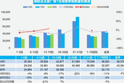 乘联会:7月第三周乘用车日均零售38390辆,市场情况逐步改善