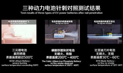 刀片电池真的可以避免自燃吗?